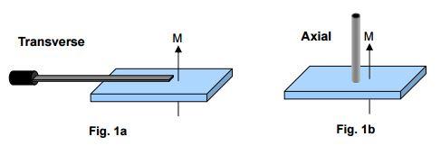 Flux Density Test (Gaussmeter)
